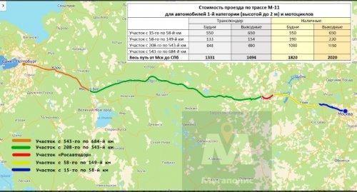 Схема трассы М-11 и стоимость оплаты по участкам платной дороги Москва-Санкт-Петербург.